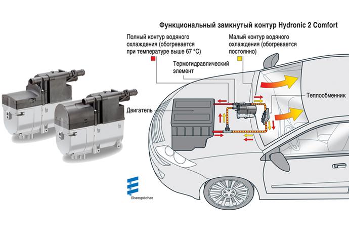 Ускоренное оттаивание: Новое поколение систем автономного отопления Hydronic 2 Comfort от Eberspächer с системой целенаправленного управления температурой.