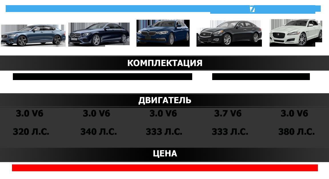 Volvo S90 Конкуренты
