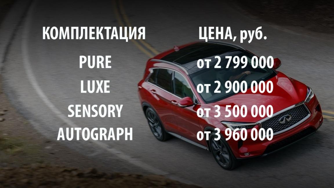 Цены и комплектации Infiniti QX50 в России